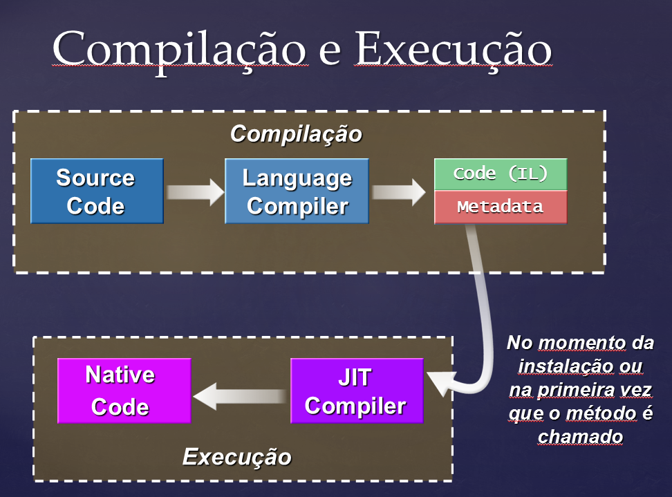 Melhorando a performance do Entity Framework com NGen
